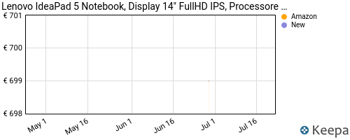 Storico dei prezzi Amazon e affiliati 69-lenovo-ideapad-5-notebook-display-14-fullhd-ips