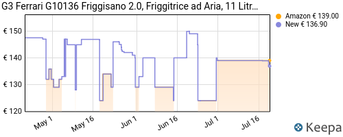 Storico dei prezzi Amazon e affiliati JZ-g3ferrari-g10136-friggisano-2-0-forno-air-fryer-1500-w-11