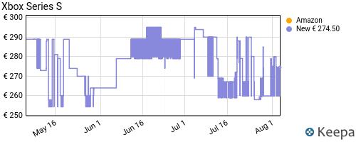 Storico dei prezzi Amazon e affiliati RG-microsoft-xbox-series-s-standard