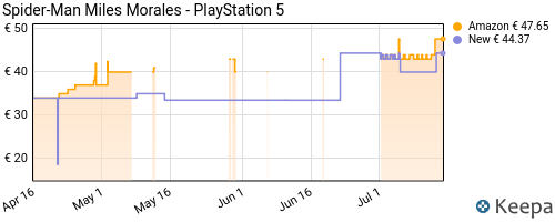 Storico dei prezzi Amazon e affiliati 6V-spider-man-miles-morales-playstation-5