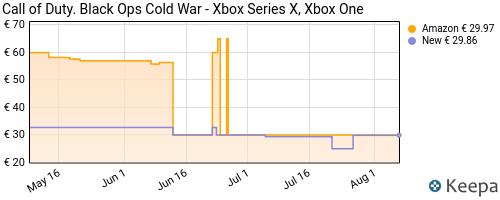 Storico dei prezzi Amazon e affiliati 9P-call-of-duty-black-ops-cold-war-xbox-series-x-xbox-one