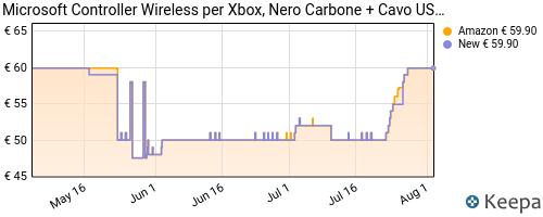 Storico dei prezzi Amazon e affiliati NN-microsoft-controller-wireless-per-xbox-nero-carbone-cavo