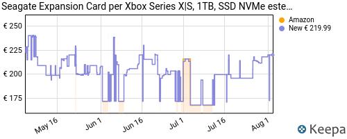 Storico dei prezzi Amazon e affiliati QZ-seagate-expansion-card-per-xbox-series-x-s-1-tb-ssd-nvme