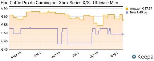 Storico dei prezzi Amazon e affiliati 4X-hori-cuffie-pro-da-gaming-per-xbox-series-x-s-ufficiale