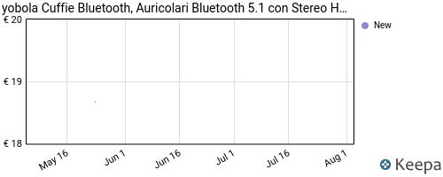Storico dei prezzi Amazon e affiliati MB-yobola-cuffie-bluetooth-auricolari-bluetooth-5-1-con-stereo
