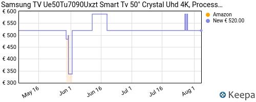 Storico dei prezzi Amazon e affiliati 2Q-samsung-ue50tu7090uxzt-smart-tv-50-crystal-uhd-4k