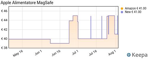 Storico dei prezzi Amazon e affiliati HP-apple-alimentatore-magsafe