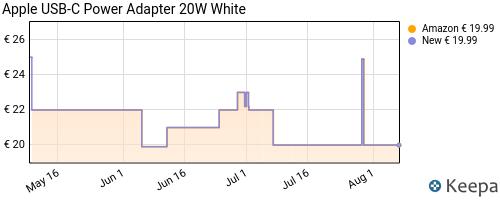 Storico dei prezzi Amazon e affiliati W3-apple-alimentatore-usb-c-da-20w