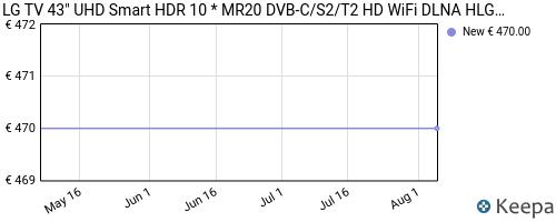 Storico dei prezzi Amazon e affiliati 9V-lg-tv-43-uhd-smart-hdr-10-mr20-dvb-c-s2-t2-hd-wifi-dlna