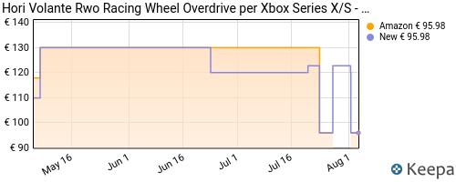 Storico dei prezzi Amazon e affiliati 19-hori-volante-rwo-racing-wheel-overdrive-per-xbox-series-x-s