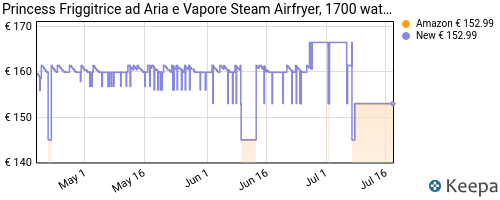 Storico dei prezzi Amazon e affiliati CY-princess-friggitrice-ad-aria-e-vapore-steam-aerofryer-1700