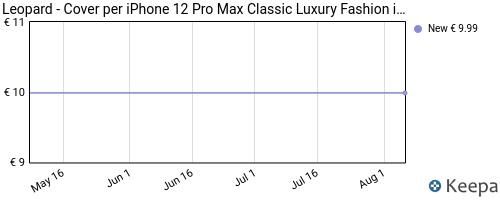 Storico dei prezzi Amazon e affiliati JP-leopard-cover-per-iphone-12-pro-max-classic-luxury-fashion