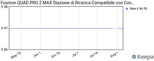 Storico dei prezzi Amazon e affiliati GW-fosmon-dual-2-max-stazione-di-ricarica-compatible-con
