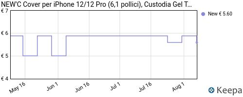 Storico dei prezzi Amazon e affiliati 7Y-new-c-custodia-compatibile-con-iphone-12-12-pro-6-1