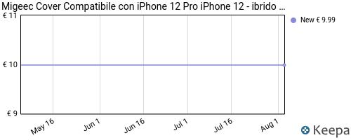 Storico dei prezzi Amazon e affiliati WD-migeec-cover-compatibile-con-iphone-12-pro-iphone-12