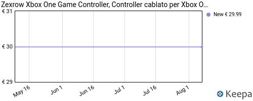 Storico dei prezzi Amazon e affiliati F7-zexrow-xbox-one-game-controller-controller-cablato-per-xbox