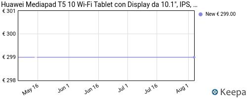Storico dei prezzi Amazon e affiliati 86-huawei-mediapad-t5-10-wi-fi-tablet-con-display-da-10-1
