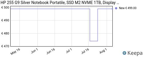 Storico dei prezzi Amazon e affiliati N5-hp-255-g8-silver-notebook-portatile-ssd-m2-756gb-display