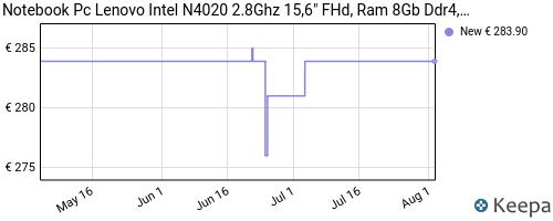 Storico dei prezzi Amazon e affiliati JH-notebook-pc-lenovo-portatile-amd-a4-3020e-fino-a-2-6-ghz