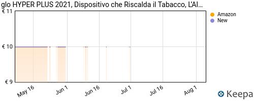 Storico dei prezzi Amazon e affiliati HK-glo-hyper-sigaretta-elettronica-new-2021-dispositivo-per