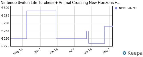 Storico dei prezzi Amazon e affiliati N8-nintendo-switch-lite-turchese-animal-crossing-new-horizons
