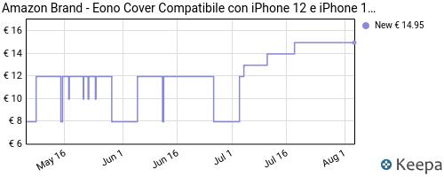 Storico dei prezzi Amazon e affiliati B7-eono-amazon-brand-cover-compatibile-con-iphone-12-e-iphone