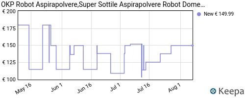 Storico dei prezzi Amazon e affiliati DK-robot-aspirapolvere-aspirazione-2100pa-super-sottile