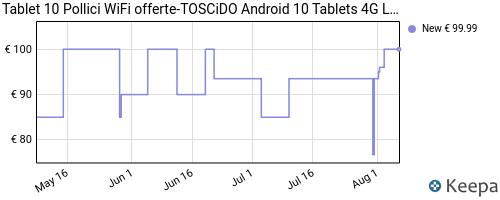 Storico dei prezzi Amazon e affiliati FW-tablet-10-pollici-toscido-android-10-0-quad-core-4g-lte