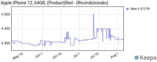 Storico dei prezzi Amazon e affiliati 73-apple-iphone-12-64gb-product-red-ricondizionato