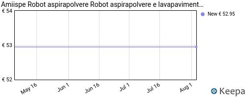 Storico dei prezzi Amazon e affiliati N5-amiispe-robot-aspirapolvere-robot-aspirapolvere-e