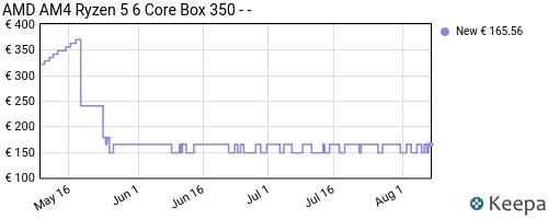 Storico dei prezzi Amazon e affiliati 8P-amd-am4-ryzen-5-6-core-box-350