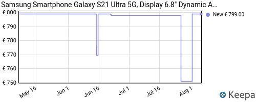 Storico dei prezzi Amazon e affiliati LN-samsung-smartphone-galaxy-s21-ultra-5g-display-6-8-dynamic