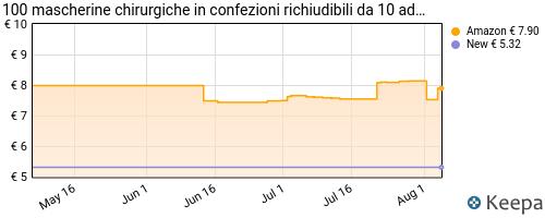 Storico dei prezzi Amazon e affiliati CR-100-mascherine-chirurgiche-dispositivo-medico-di-classe-ii-r