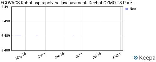 Storico dei prezzi Amazon e affiliati P8-robot-aspirapolvere-lavapavimenti-ecovacs-deebot-ozmo-t8