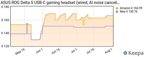 Storico dei prezzi Amazon e affiliati Z7-asus-rog-delta-s-cuffie-rgb-leggere-con-microfono-ai