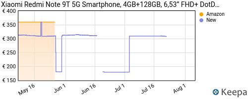 Storico dei prezzi Amazon e affiliati 38-xiaomi-redmi-note-9t-5g-smartphone-4gb-128gb-6-53-fhd
