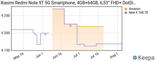 Storico dei prezzi Amazon e affiliati LD-xiaomi-redmi-note-9t-5g-smartphone-4gb-64gb-6-53-fhd