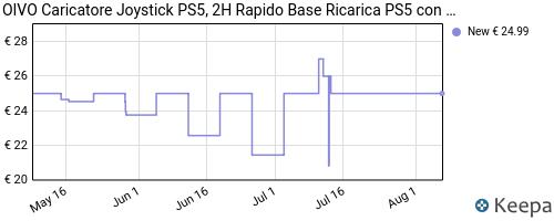 Storico dei prezzi Amazon e affiliati V7-oivo-caricatore-joystick-ps5-2h-rapido-base-ricarica-ps5
