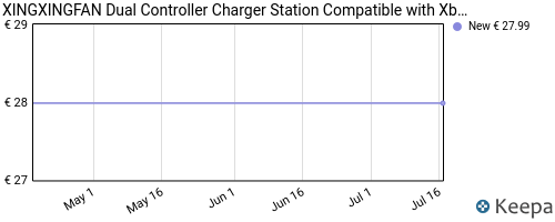 Storico dei prezzi Amazon e affiliati Z2-xingxingfan-dual-controller-charger-station-compatible-with