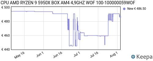 Storico dei prezzi Amazon e affiliati SD-cpu-amd-ryzen-9-5950x-box-am4-4-9ghz-wof-100-100000059wof
