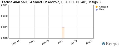 Storico dei prezzi Amazon e affiliati 5G-hisense-40ae5600fa-smart-tv-android-led-full-hd-40-design