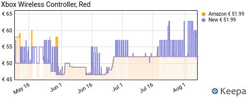Storico dei prezzi Amazon e affiliati RF-xbox-wireless-controller-rosso-pulse