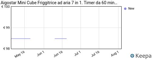 Storico dei prezzi Amazon e affiliati 47-aigostar-mini-cube-friggitrice-ad-aria-7-in-1-timer-da-60
