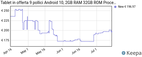 Storico dei prezzi Amazon e affiliati 2M-tablet-in-offerta-9-pollici-android-10-2gb-ram-32gb-rom