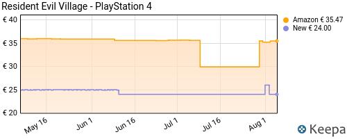 Storico dei prezzi Amazon e affiliati GC-resident-evil-village-playstation-4