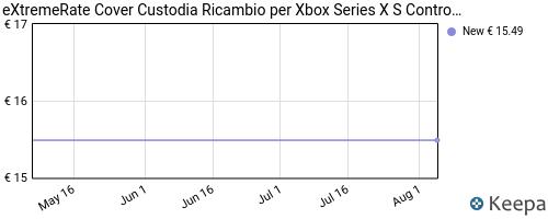 Storico dei prezzi Amazon e affiliati 67-extremerate-cover-custodia-ricambio-per-xbox-series-x-s