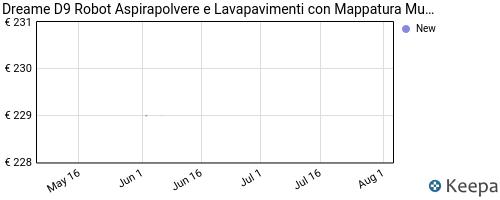 Storico dei prezzi Amazon e affiliati 11-dreame-d9-robot-aspirapolvere-aspirazione-3000-pa-2-in-1