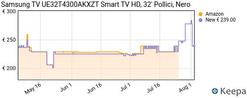 Storico dei prezzi Amazon e affiliati 1G-samsung-tv-ue32t4300akxzt-smart-tv-hd-32-pollici-nero