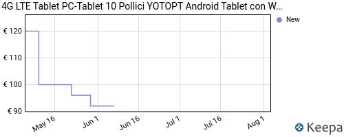 Storico dei prezzi Amazon e affiliati H1-tablet-10-pollici-yotopt-android-10-0-tablet-pc-con-wifi