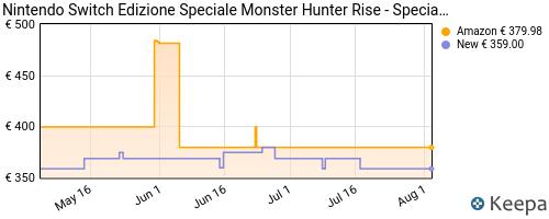 Storico dei prezzi Amazon e affiliati K4-nintendo-switch-edizione-speciale-monster-hunter-rise